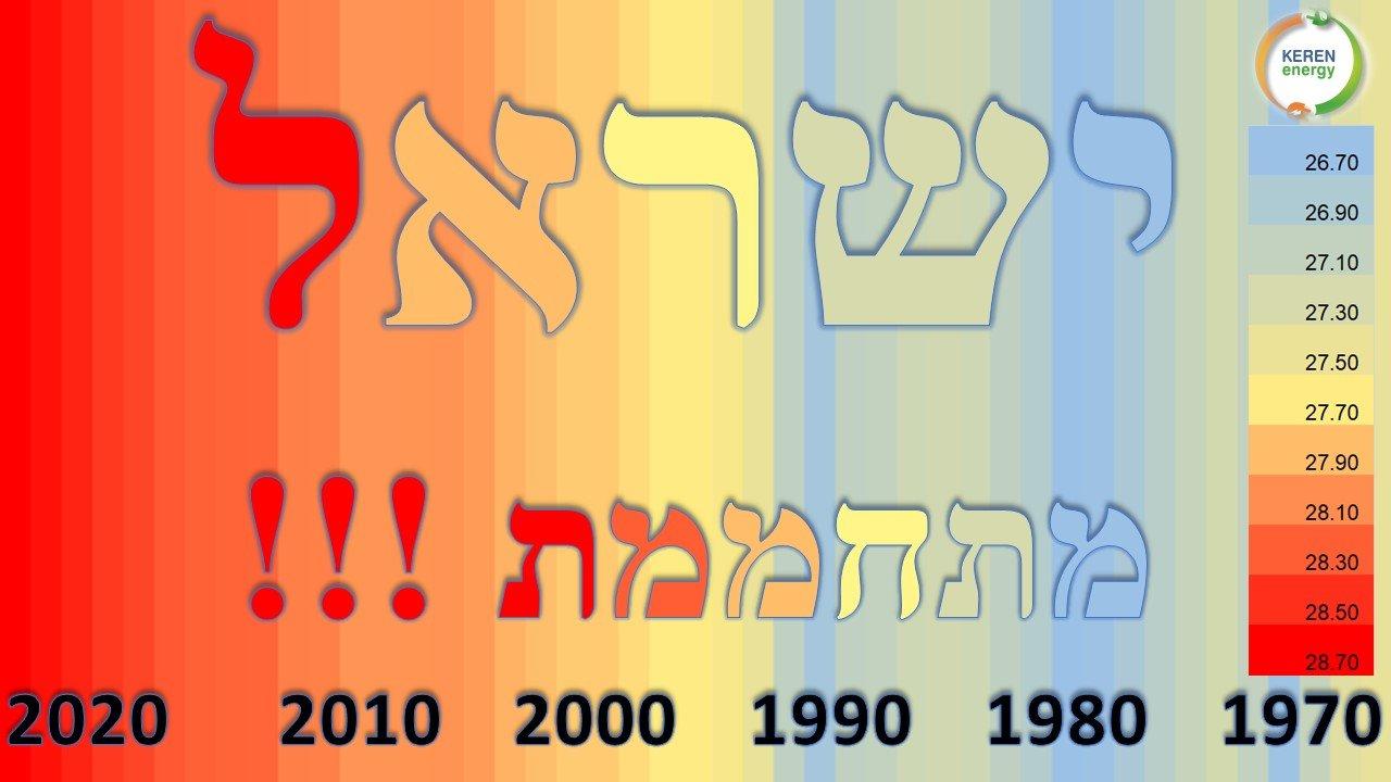 ישראל מתחממת